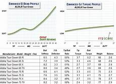 Golf Shaft Kick Point Chart 2014 Models Golf Shaft Reviews Amp Golf Shaft Tests 2016