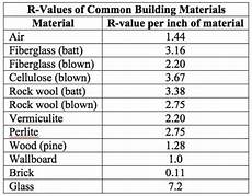 Insulation R Value Chart Attic Insulation How To Tell What R Value I Have