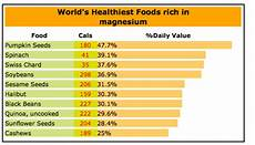 Magnesium Rich Foods Chart Finally Here Are 5 Ways To Conquering A Hangover