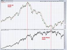 Nyse Ad Line Chart Major Stock Market Top In 2018 History Says Not So Fast