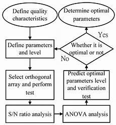 Taguchi Method Materials Free Full Text Optimization Of Microwave