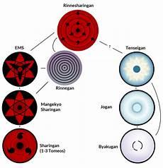Naruto Eye Chart Paling Inspiratif Naruto Eyes Types Jesstic Lesxoxo