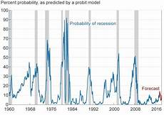 Inverted Yield Curve Chart Why You Shouldn T Wait For Recessions To Sell Or Buy