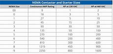 Nema Size Chart Industrial Control Basics Part 3 Starters C3controls