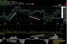 Worden Brothers Charts Macd Stock Chart Indicator Learn Stock Market Trading