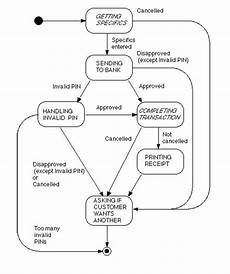 State Chart Diagram For Atm State Chart For Simple Transaction Of Atm Machine
