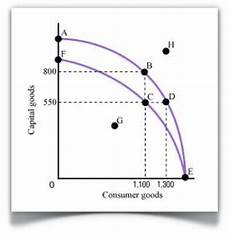 Ppc Curve Microeconomics With Sarbjeet Production Possibilities Curve