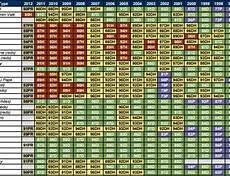 Vintage Chart Enobytes Vintage Chart As Of January 2011 Enobytes