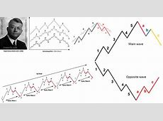 Elliott Wave Theory   TRESORFX