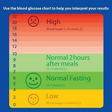 Cholesterol Levels Normal Range Chart Mmol L Sugar In Fruit Chart My Results Revealed A Reading Of 6