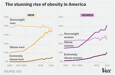 Overweight Diet Chart Weight Loss Surgery Myths Foundation For Biomedical Research