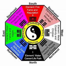 Free Feng Shui Chart Acupressure Books Amp Charts Feng Shui Charts Manufacturer