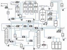Bioprocess Flow Chart Processes Free Full Text Conceptual Design Of An