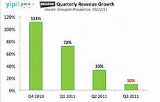 Groupon Growth Chart Groupon Grpn How Much Is Groupon Worth Business Insider