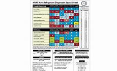 Hvac Troubleshooting Chart Hvac Contractors Guide To Troubleshooting Cooling Systems