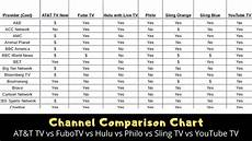 Tv Streaming Services Comparison Chart Streaming Tv Channel Comparison Chart For Youtube Tv