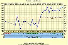 Toni Weschler Chart Understanding The Importance Of Dr March S Testimony The