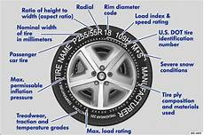 Tire Identification Chart Volkswagen Golf Owners Manual Tyre Lettering Wheels