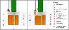 ponte termico davanzale pin sezione solaio di copertura on