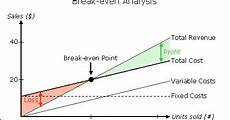 How To Create A Breakeven Chart Break Even Analysis Drawing A Break Even Chart