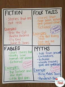 Fable Anchor Chart 2nd Grade Retelling Amp Recounting Stories Exploring Ela Third