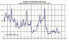 Copper Chart Copper