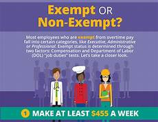 Definition Of Exempt Employees Exempt Or Non Exempt