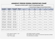 Federal Sentencing Guidelines Chart 2017 Federal Sentencing Guidelines Chart Gallery Of Chart 2019