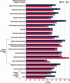 Va Rating Percentage Chart Va Compensation Rates 2010 Table Review Home Co