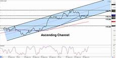 Chf Jpy Chart Intraday Charts Update Channels On Chf Jpy Amp Gbp Usd