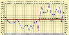 Basal Thermometer Pregnancy Chart How To Get With Pictures Conceiveeasy Com