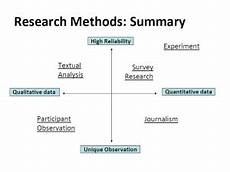 Research Design In Sociology Chapter 2 Sociological Research Introduction To