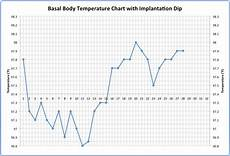 Basal Body Chart When Implantation Dip On Body Basal Temperature Charts