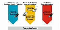 What Are Stem Degrees Undergraduate Programs National Technical Institute For