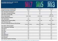Amd Mobile Processor Comparison Chart Breaking New Intel Amber Lake Y Processor Discovered