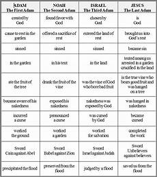 4 Gospels Chart Howe Random Thoughts On Stuff