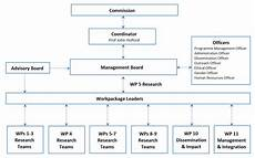 Project Management Chart Project Management Chart Horizon 2020 Enliven