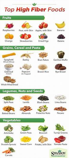 Most Protein Food Chart Highest Fiber Food Charts For Weight Loss Amp Good Health