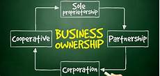 Three Types Of Business Ownership Different Types Of Business Ownership