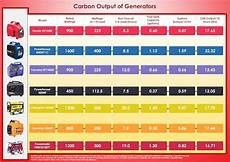 generator ratings chart taking a generator camping here s your carbon footprint