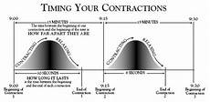 Contraction Timing Chart Labor Coaching Early Active Labor Transition