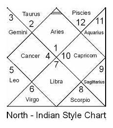 D2 Chart Predictions Free 6 Vedic Astrology At Glance
