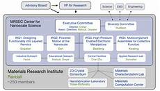 Penn State Org Chart Organization Center For Nanoscale Science