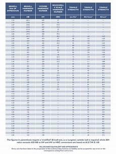 Steel Hardness Chart Steel Hardness Amp Tensile Comparisons 169 2020 Brooks