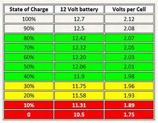 12v Agm Battery Voltage Chart Monitoring The 12v Battery Priuschat