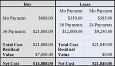 Buy V Lease Car Buy Or Lease That Next Car