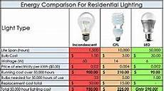 Cost Of Led Lighting Ats L E D Supplier Green Life Start Here Led Comparison
