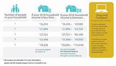Low Income Chart California 2016 Covered California Open Enrollment For 2016 Begins Nov 1