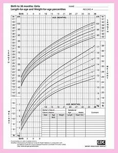 Baby Average Length Chart Baby Size Chart For Clothes Growth And Development Of A Baby
