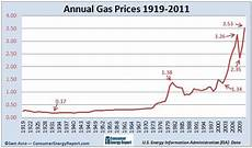 Gas Prices Over The Last 20 Years Chart Gas Prices Did They Really Change Kyle S Blog